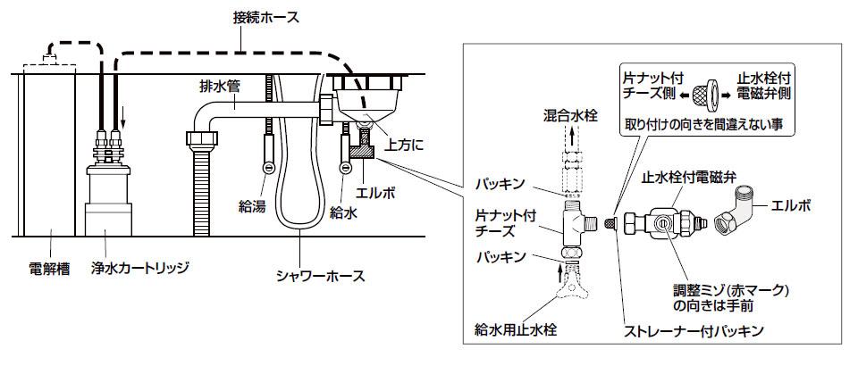 浄水器および料理用整水器の取り付け